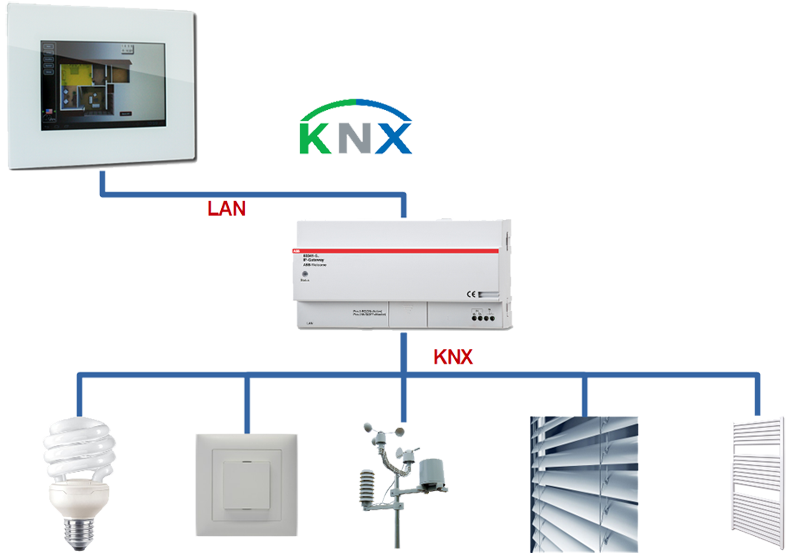 KNX android